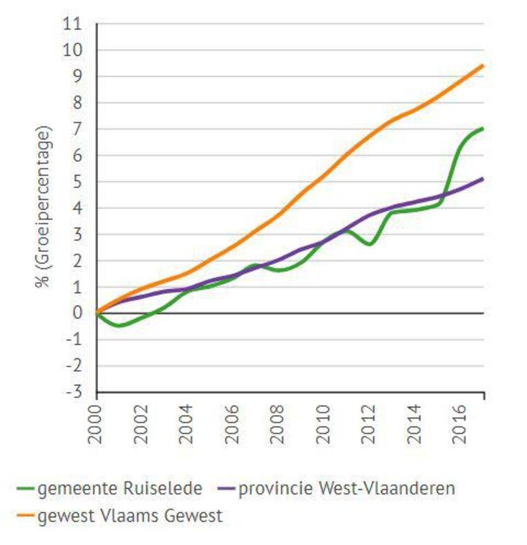 De bevolkingsgroei. De groene lijn is Ruiselede, de paarse West-Vlaanderen, de gele het Vlaamse Gewest.