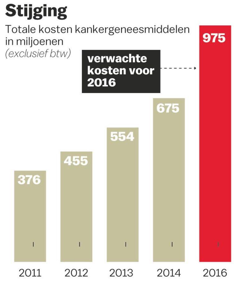 Totale kosten kankergeneesmiddelen sinds 2011 Beeld Laura van der Bijl
