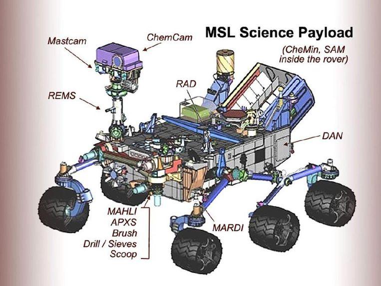 Overzicht van de belangrijkste wetenschappelijke instrumenten. Beeld NASA