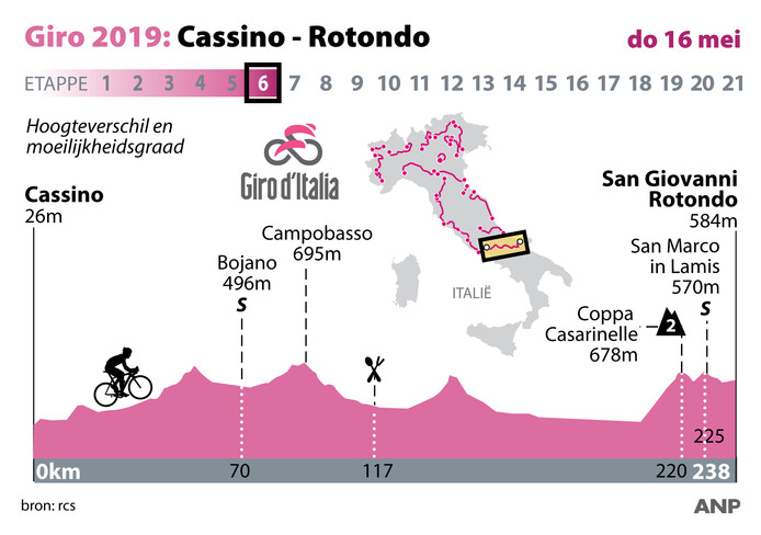 Profiel etappe 6 Ronde van Italië, donderdag 16 mei. ANP INFOGRAPHICS