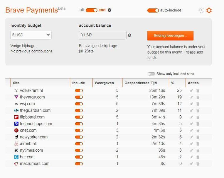 Brave houdt automatisch bij hoeveel geld sites moeten krijgen op basis van de tijd die eraan besteed is. Beeld Brave