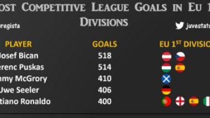 """Cristiano Ronaldo slechts de vijfde ooit die 400 goals maakt in Europa: """"Was gewoon kwestie van tijd"""""""