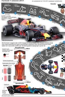 Jaarkalender Formule 1