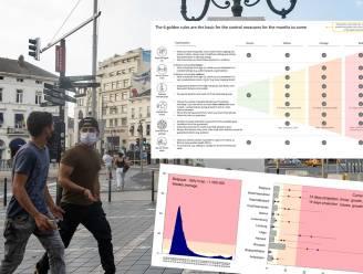 "Advies van Celeval online geplaatst: ""Brussel enige regio in oranje fase en hoog risico op code rood over twee weken"""