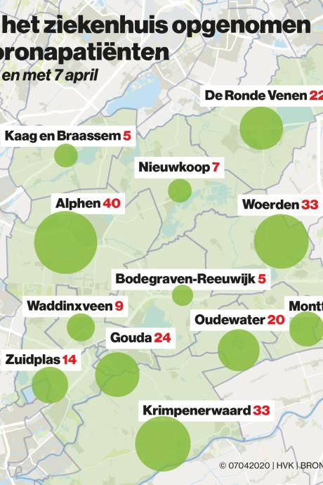 Nauwelijks stijging van aantal coronapatiënten in ziekenhuizen in Groene Hart