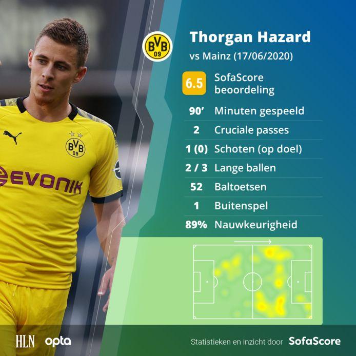 De match van Thorgan Hazard in cijfers.