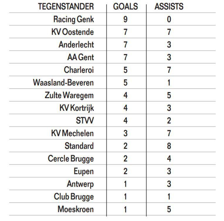 De cijfers van Vanaken tegen de ploegen uit de Jupiler Pro League.