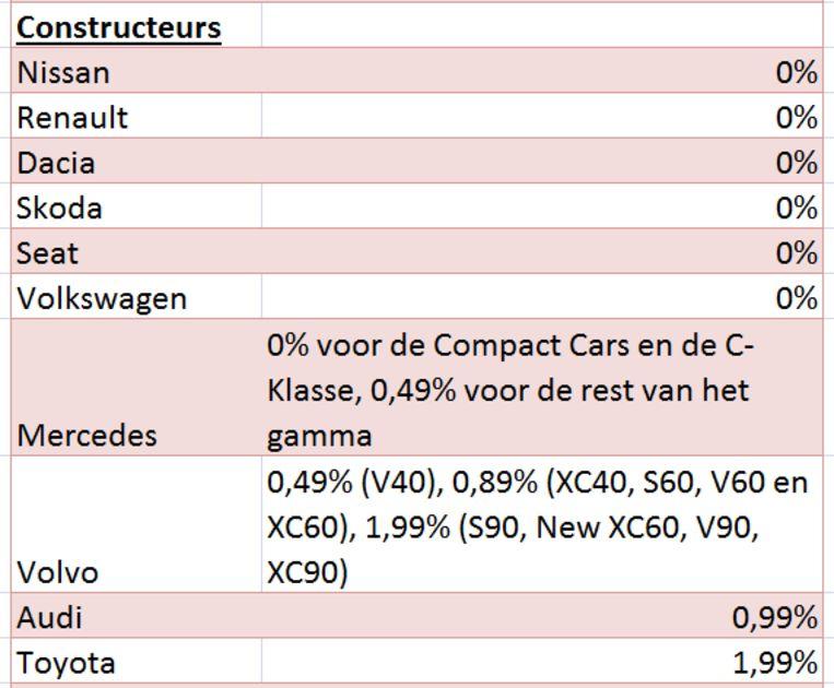 Goedkoopste autoleningen constructeurs januari 2019