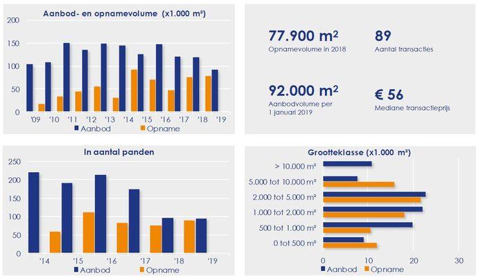 De cijfers van de bedrijfsruimtemarkt in Apeldoorn.
