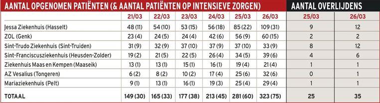 Het aantal besmette patiënten en het aantal patiënten op Intensieve Zorgen in de Limburgse ziekenhuizen (tot en met 26 maart).