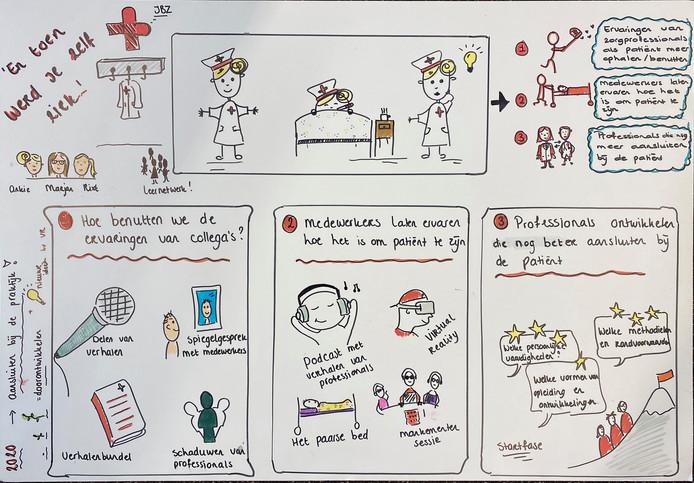 De werkgroep 'En toen werd je zelf ziek' wil collega's bewustmaken hoe het is om patiënt te zijn. Een lid van de werkgroep maakte deze strip om dat inzichtelijk te maken.