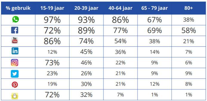 Social media gebruik in Nederland naar leeftijd