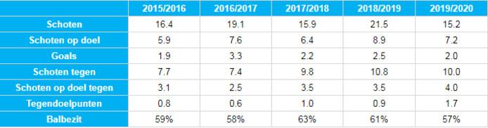 De statistieken van Feyenoord in de Kuip, tijdens de laatste vijf seizoenen.