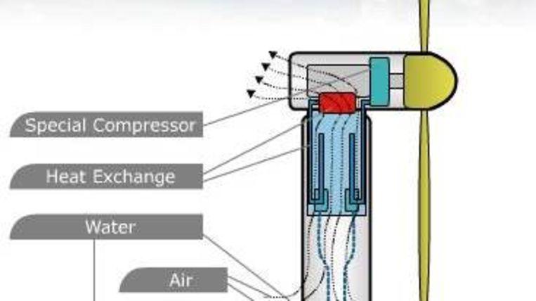 Wilt u weten hoe de molen werkt? Op www.dutchrainmaker.nl ziet u precies hoe de techniek achter de molen werkt. Beeld