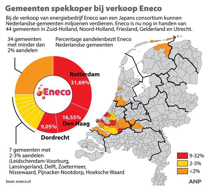 2019-11-25 12:09:36 Gemeenten spekkoper bij verkoop Eneco, overzicht aandeelhouders Eneco. ANP INFOGRAPHICS