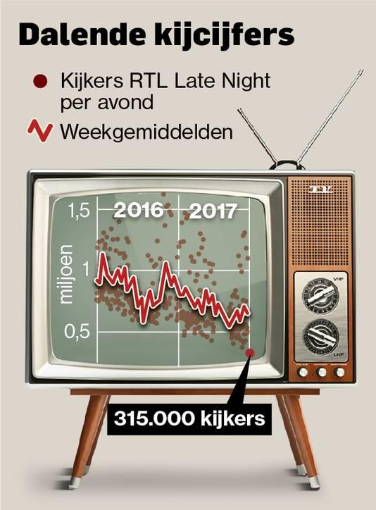 De RTL Late Night-kijkcijfers daalden het laatste jaar flink.