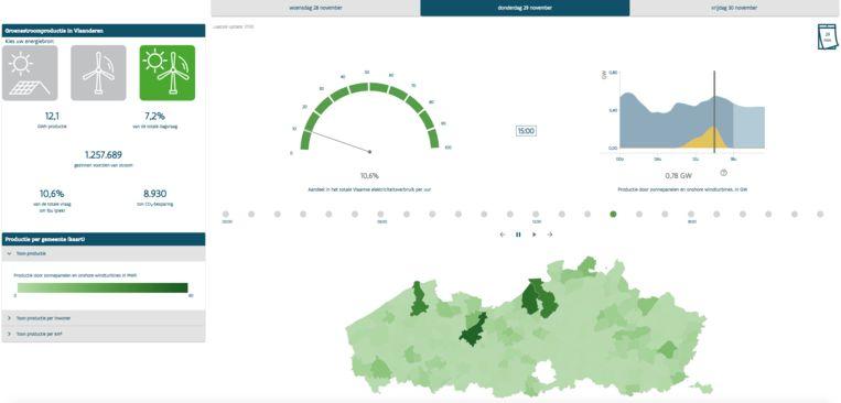 Donderdag konden dankzij wind- en zonne-energie 1.258.067 Vlaamse gezinnen van stroom worden voorzien - goed voor 7,1% van de totale stroombehoefte.