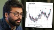 """Viroloog Emmanuel André slaat alarm: """"Evolutie bij ouderen is onrustwekkend"""""""