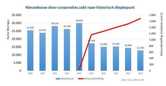 Sinds de introductie van de verhuurdersheffing hebben woningcorporaties ieder jaar minder nieuwe huizen kunnen bouwen.