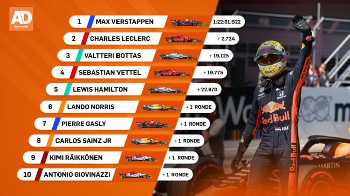 Uitslag GP van Oostenrijk