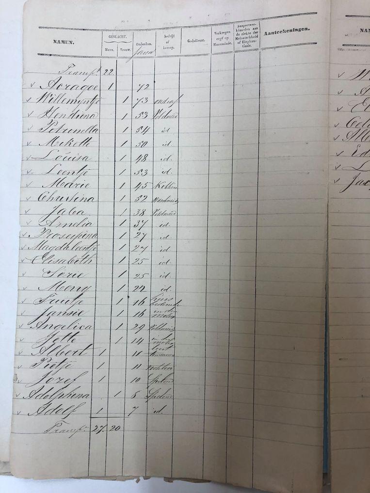 Het borderel van aangifte met de namen van de tot slaafgemaakte voorouders van Peggy Beeld