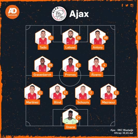 Opstelling Ajax.