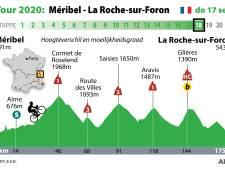 Nog één dag Alpencols: dit krijgen de renners vandaag voor hun kiezen