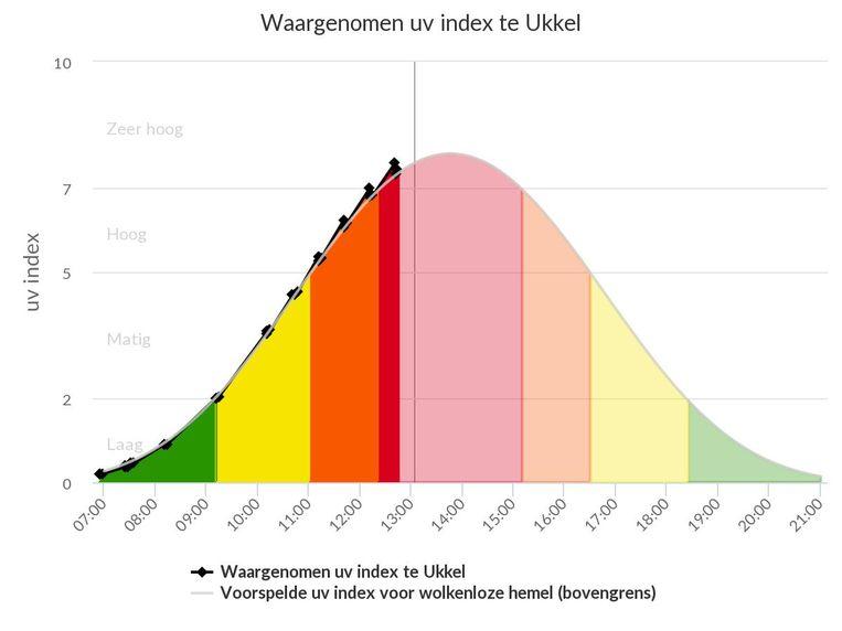 Deze figuur toont zowel de voorspelling (grijze lijn en lichte kleuren) als de waarnemingen (zwarte lijn met markeringen, donkere kleuren) van de uv-index voor vandaag in Ukkel.