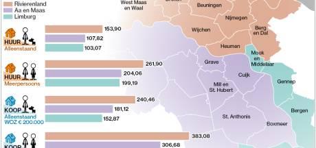Waterschapslasten: Droge voeten zijn niet overal even duur