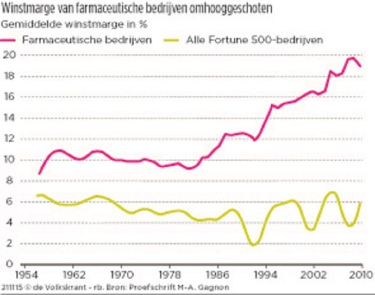Winstmarge van farmaceutische bedrijven omhooggeschoten Beeld VK Graph