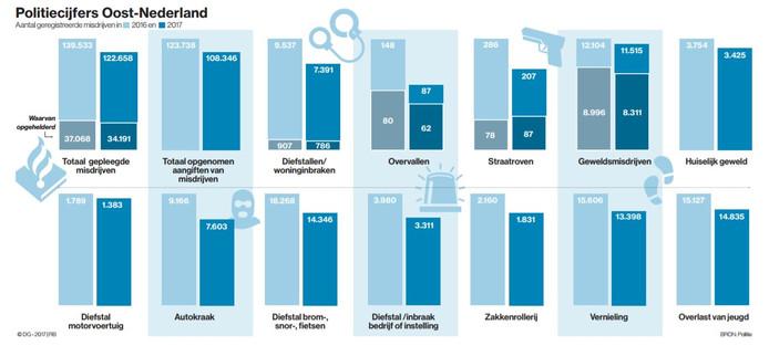 De politiecijfers voor Oost-Nederland.