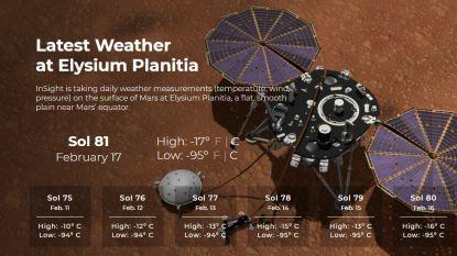 Op deze website kan je checken welk weer het is op Mars