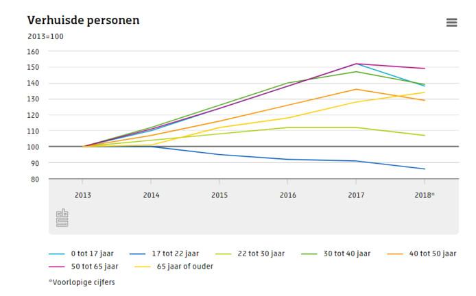 Na jaren van stijging, daalt het aantal verhuizers in Nederland in bijna alle leeftijdsgroepen.
