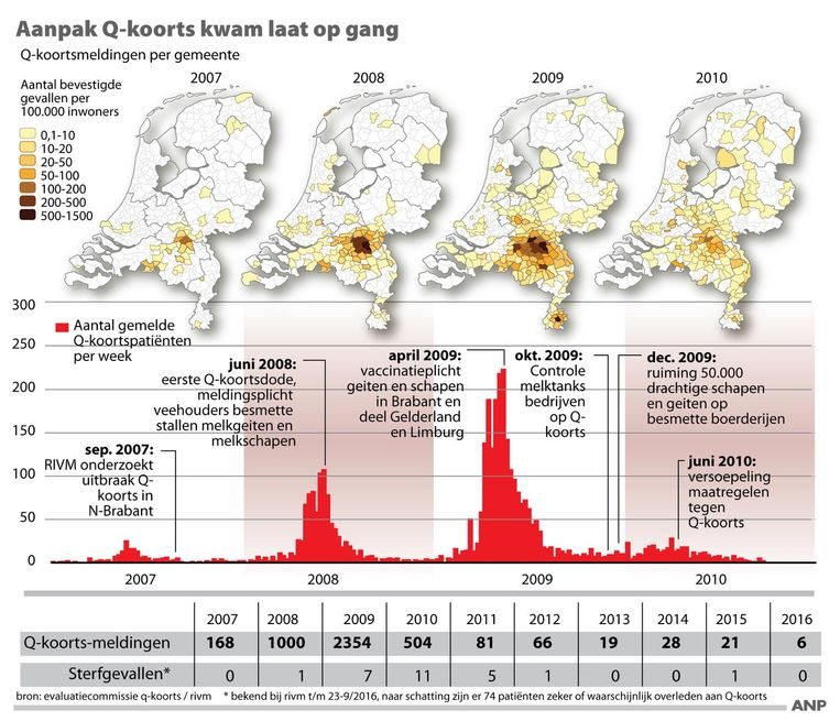 Een overzicht van de Q-koortsepidemie. Beeld anp