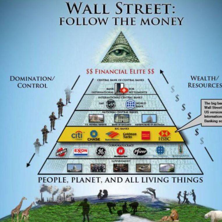 'Dominantie-piramide', populair onder complotdenkers. Beeld