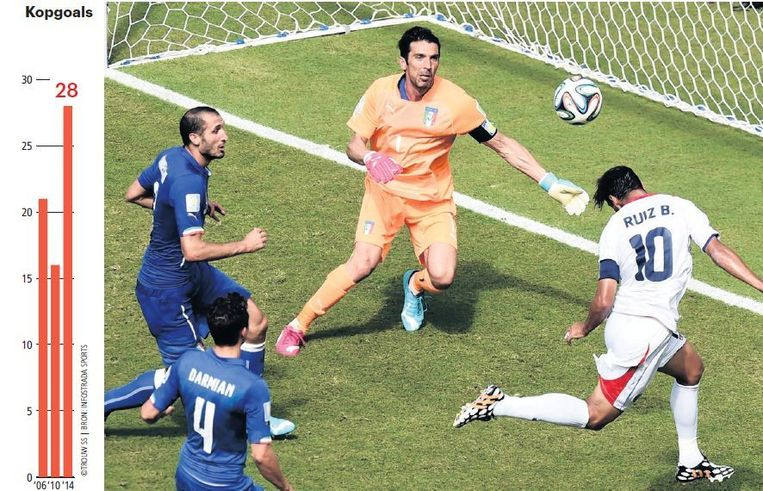 Bryan Ruiz van Costa Rica scoort tegen Italië. Dit WK wordt meer met het hoofd gescoord. Beeld afp