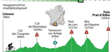 Laatste loodzware bergrit in Pyreneeën voor het peloton