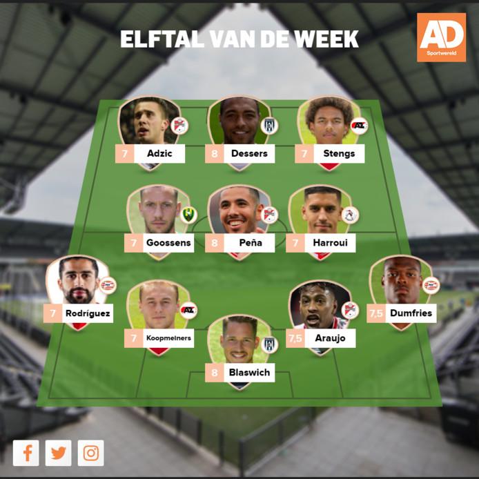 Het elftal van de week van speelronde 24 in de eredivisie.