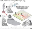 2014-03-26 GPS-enkelband: controle 24 uur per dag . FORMAAT: 100 x 90 mm. ANP INFOGRAPHICS