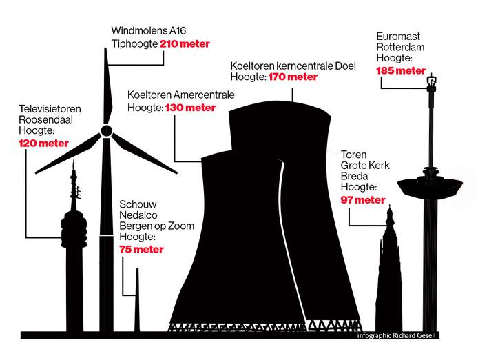 De windmolens langs de A16 worden 210 meter hoog.