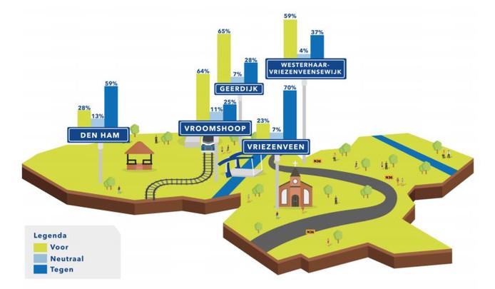 De gemeente Twenterand hield een enquête onder ruim 4200 inwoners, over de komst van koopzondagen.