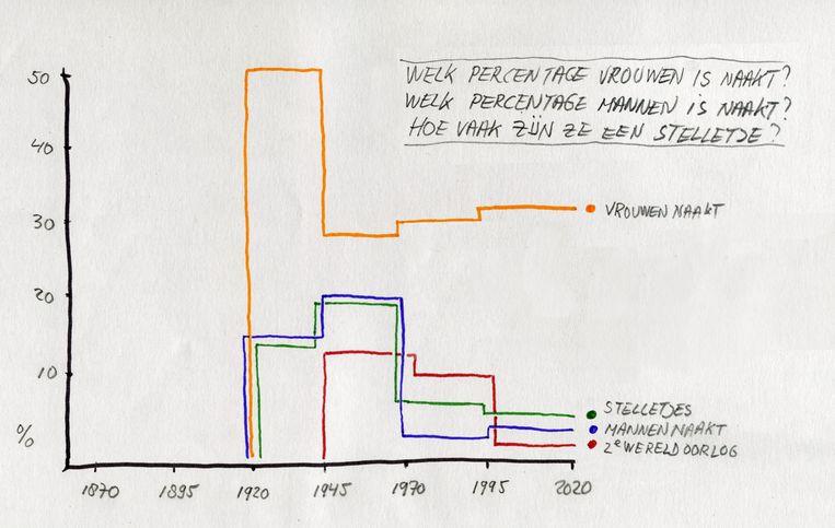 Diagram van de onderverdeling van naakte mannen en naakte vrouwen.  Beeld Hans Aarsman