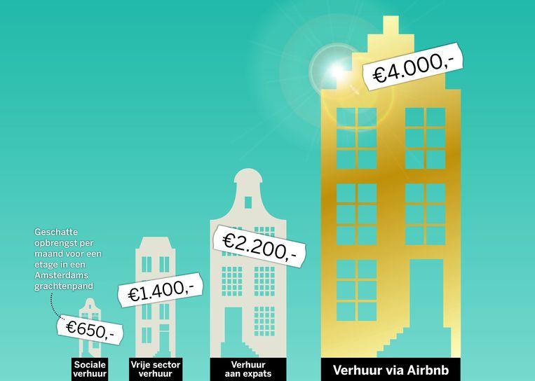 Geschatte opbrengst per maand voor een etage in een Amsterdams grachtenpand, data uit augustus 2014. Beeld de Volkskrant