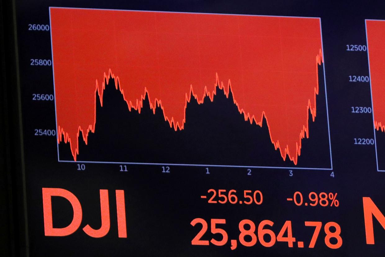 De Dow Jones daalde flink.