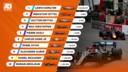 Uitslag Grand Prix van Monaco