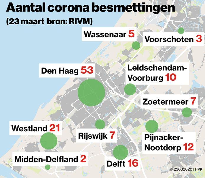 Coronabesmettingen op  23 maart in de regio  Den Haag