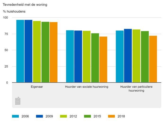 Over de hele linie daalt sinds 2006 de tevredenheid over huur- en koopwoningen onder de bewoners ervan in Nederland.