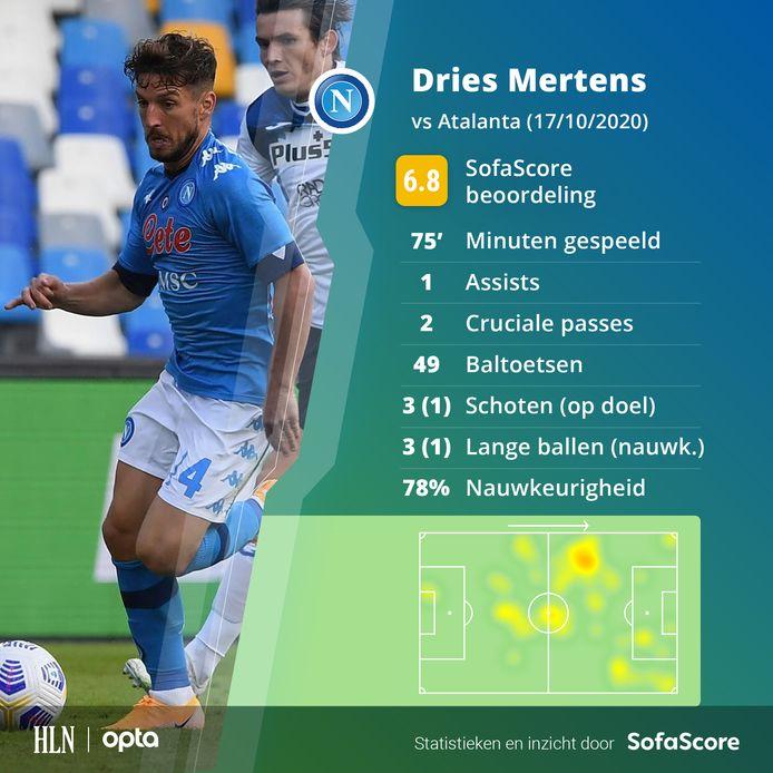 De match van Mertens in cijfers.