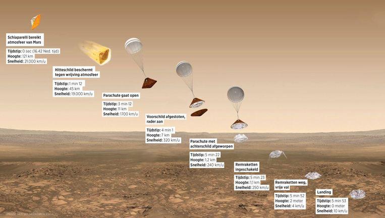 ruimtesonde Schiaparelli knalt vanmiddag de atmosfeer van Mars binnen, op weg naar een hopelijk zachte landing. Beeld Trouw