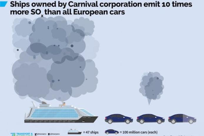 Emissies van cruiseschepen en auto's.